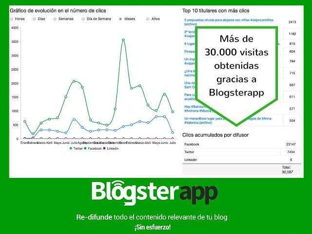 Blogsterapp difusion automatica de contenidos herramientas para bloggers
